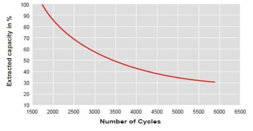Graph DOD vs. cycle