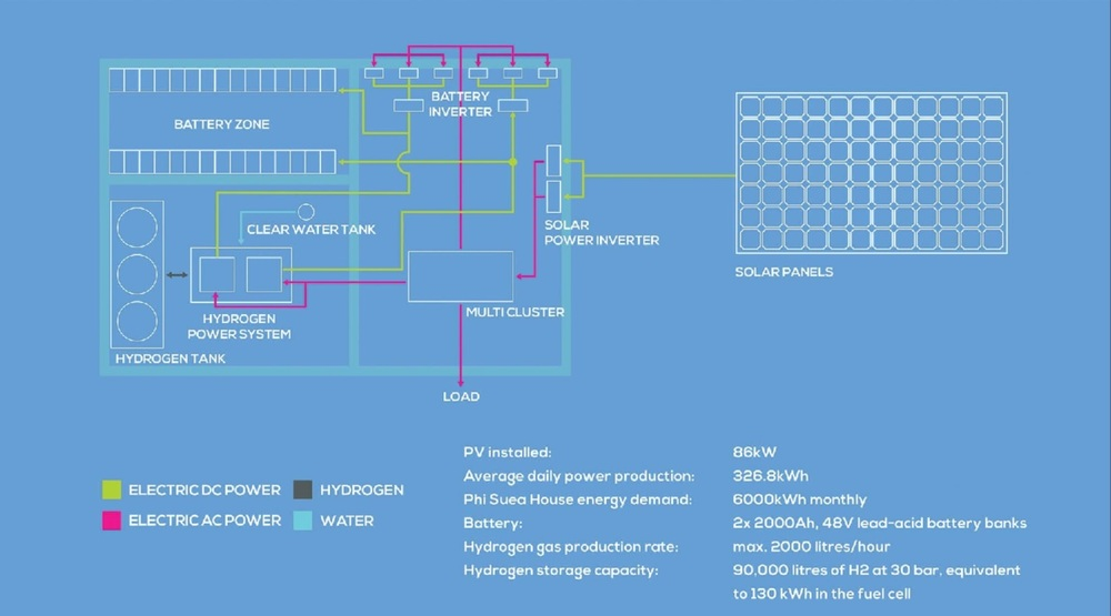 Phi Suea House Energy System Overview Schematic