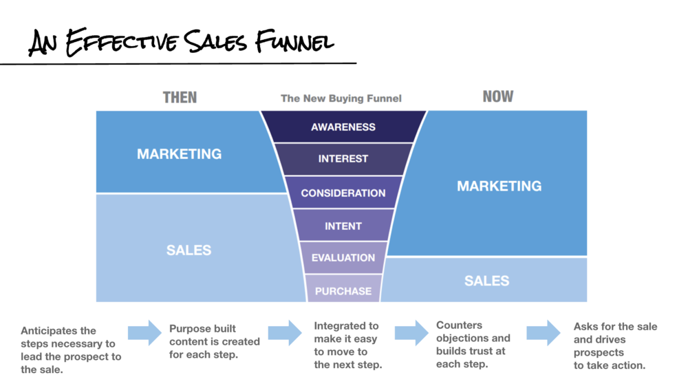 Creating your online sales funnel is a system based on best practices.  Shown above is the Buyer's Journey - the emotional and physical process a buyer goes through before they make a purchase.  Shown on the left is the process before the internet - where Sales played a large part in the process. Shown on the right is the process after the proliferation of handheld devices connected to the internet. As you can see, Sales plays a much smaller part in the process. In fact, people will often make a purchase online without ever speaking to a person! This is the system we will build for your business in this course.