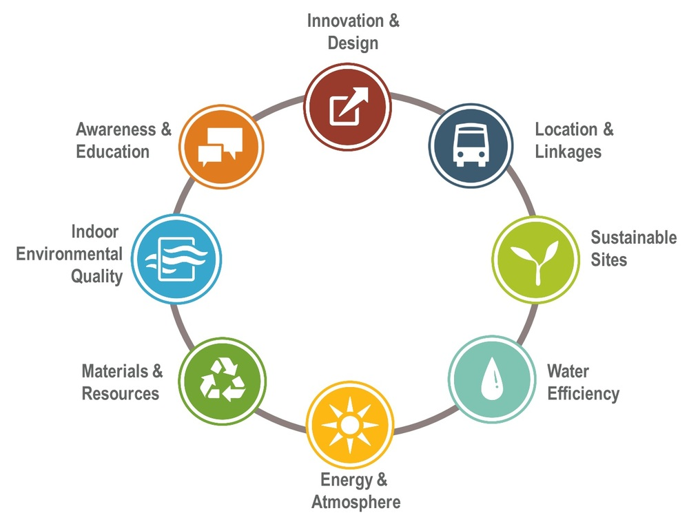 A sustainable home must meet marks in all the above categories to receive a certification: