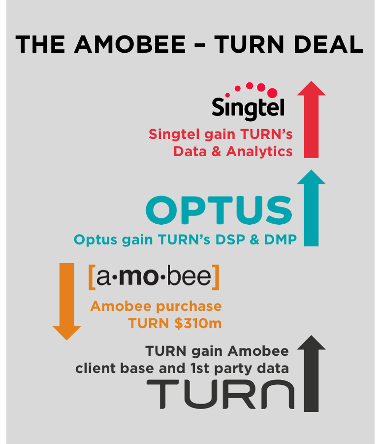 Amboee Trun Acquisition