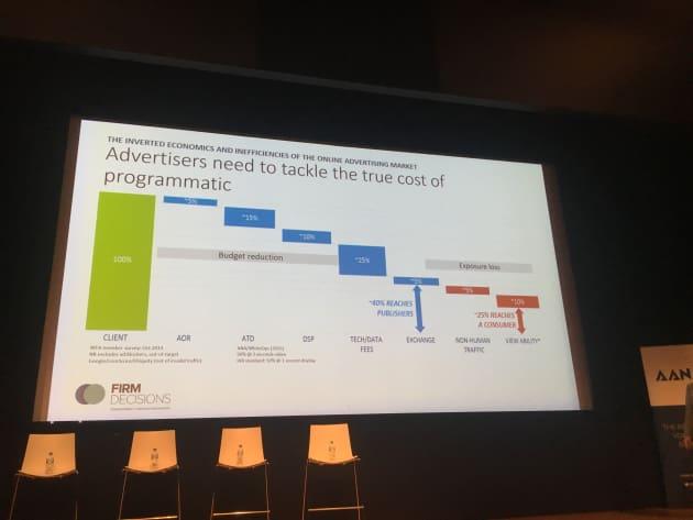 Nick Manning Programmatic Chart