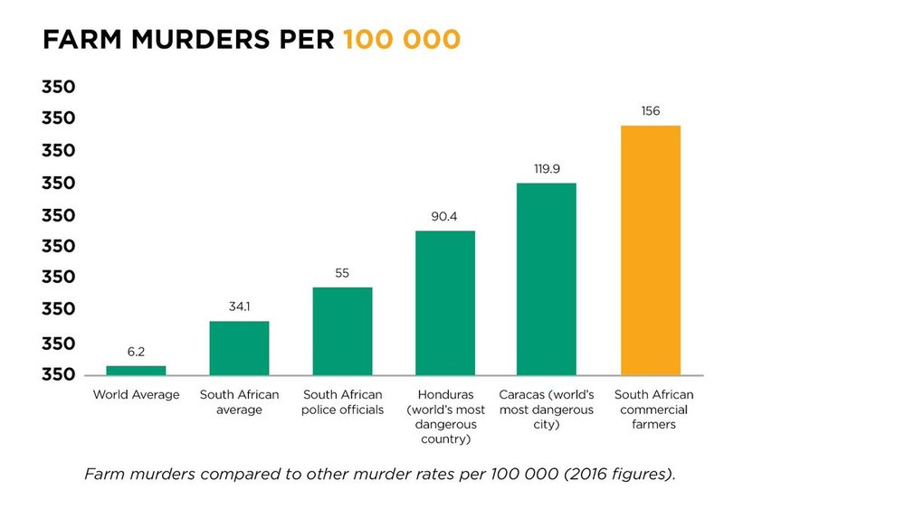 farm_murder_rate_sa.jpg