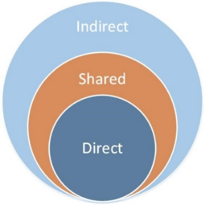 CIRCLES OF INFLUENCE SOURCE: ADAPTED FROM THE WORK OF STEVE MONTAGUE