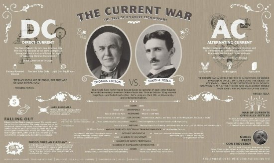 Edison_vs_Tesla-floating-galleggiamento-theta.jpg