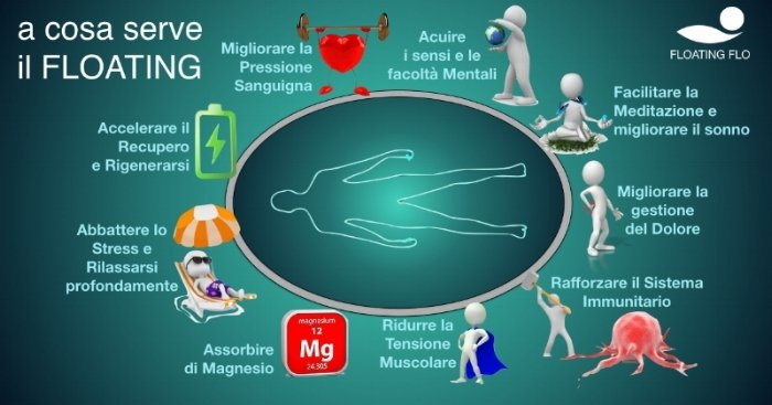 Benefici_Floating_e_Deprivazione_Sensoriale.jpg