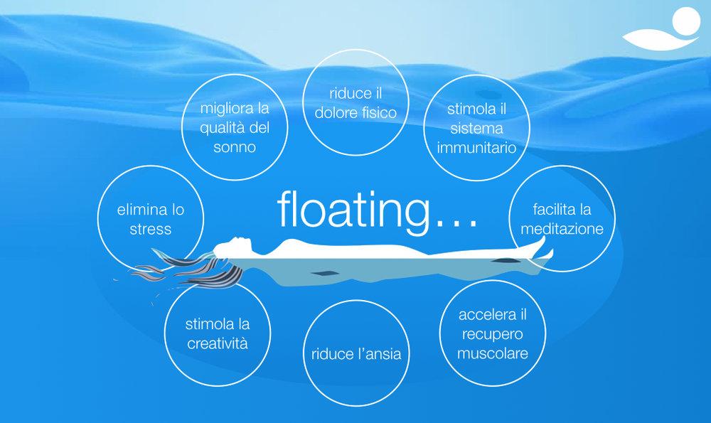 Benefici Floating.jpg