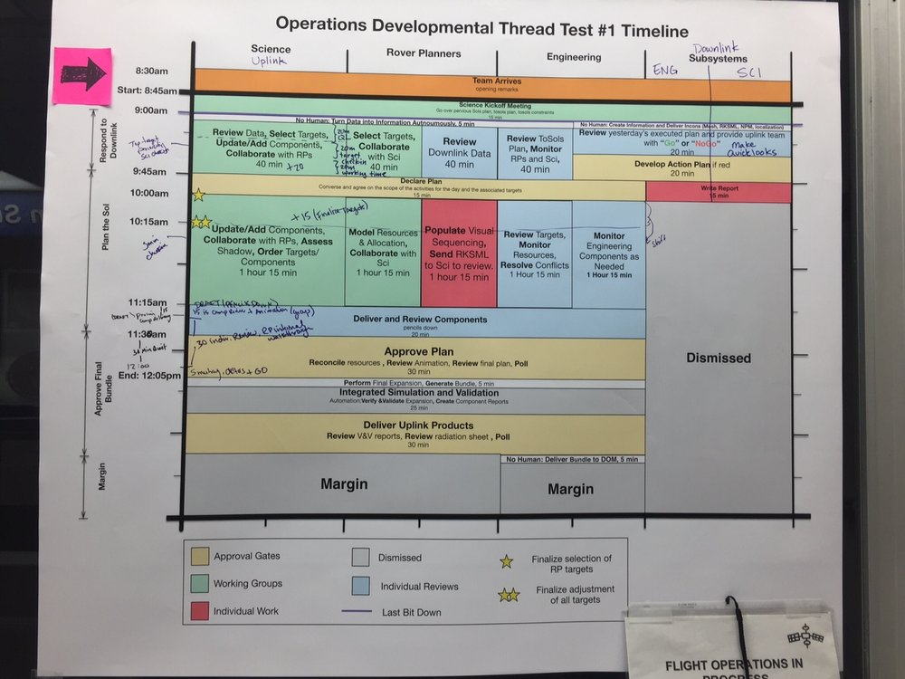 5-Hour Operations Process