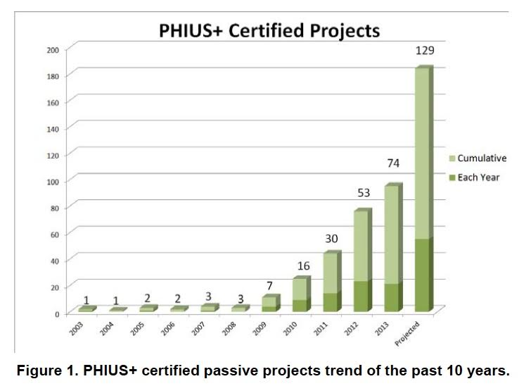 Growing Passive House Market