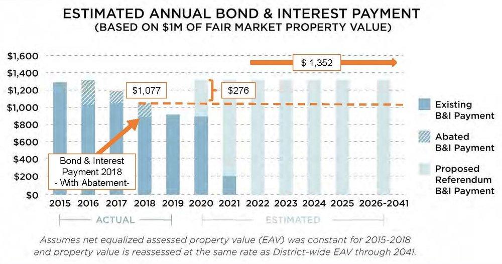 Bond Interest w and wo Ref.jpg