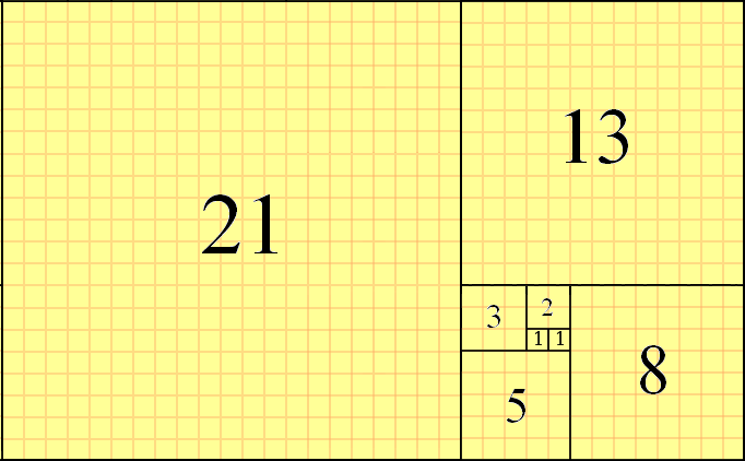 The Golden Rectangle is formed by adding squares with sides equal to the numbers in a Fibonacci sequence or by forming a rectangle in which the ratio of the sides is equal to the Golden Mean (Phi).