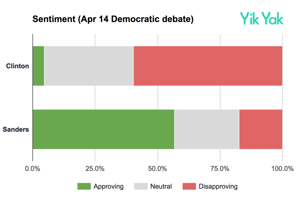 Candidate sentiment.png