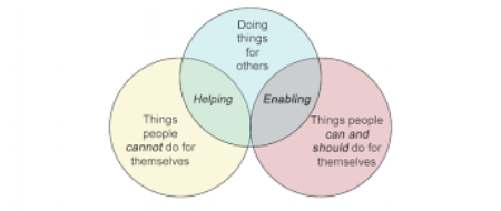 enabling_helping.png