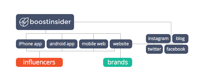 Different user types interface with different touch points — by researching and understanding the varying needs and expectations of these user groups, we were able to rethink the short term focus of the business