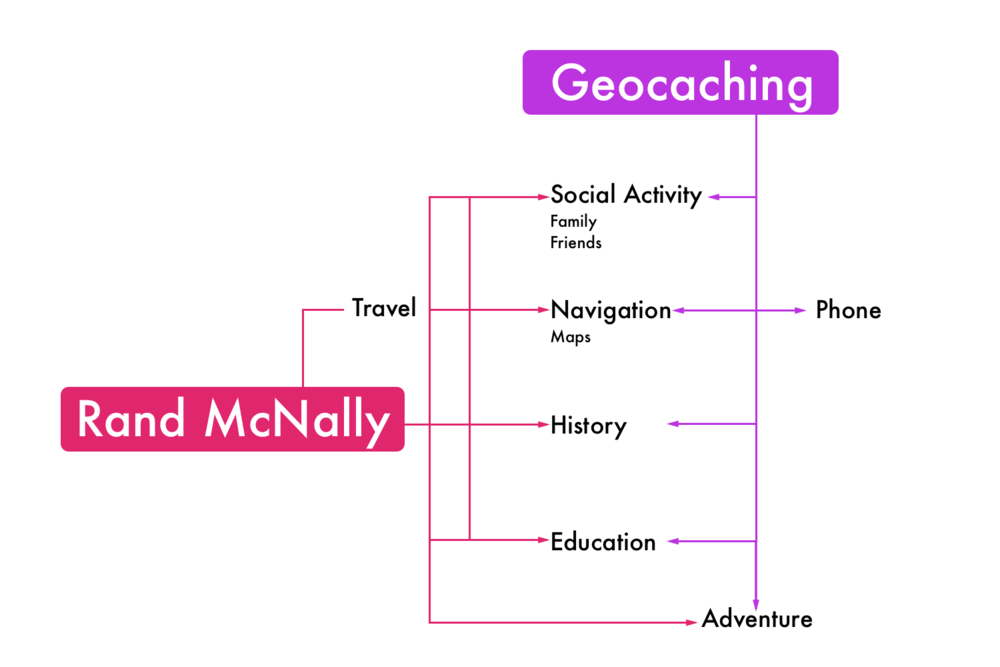 How the high-level interests and activities connect in a Concept Map; created after initial interviews and contextual study