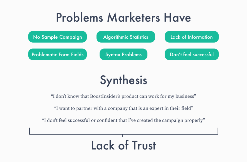 In summary: BoostInsider's create a campaign flow needs to establish more trust in their product.