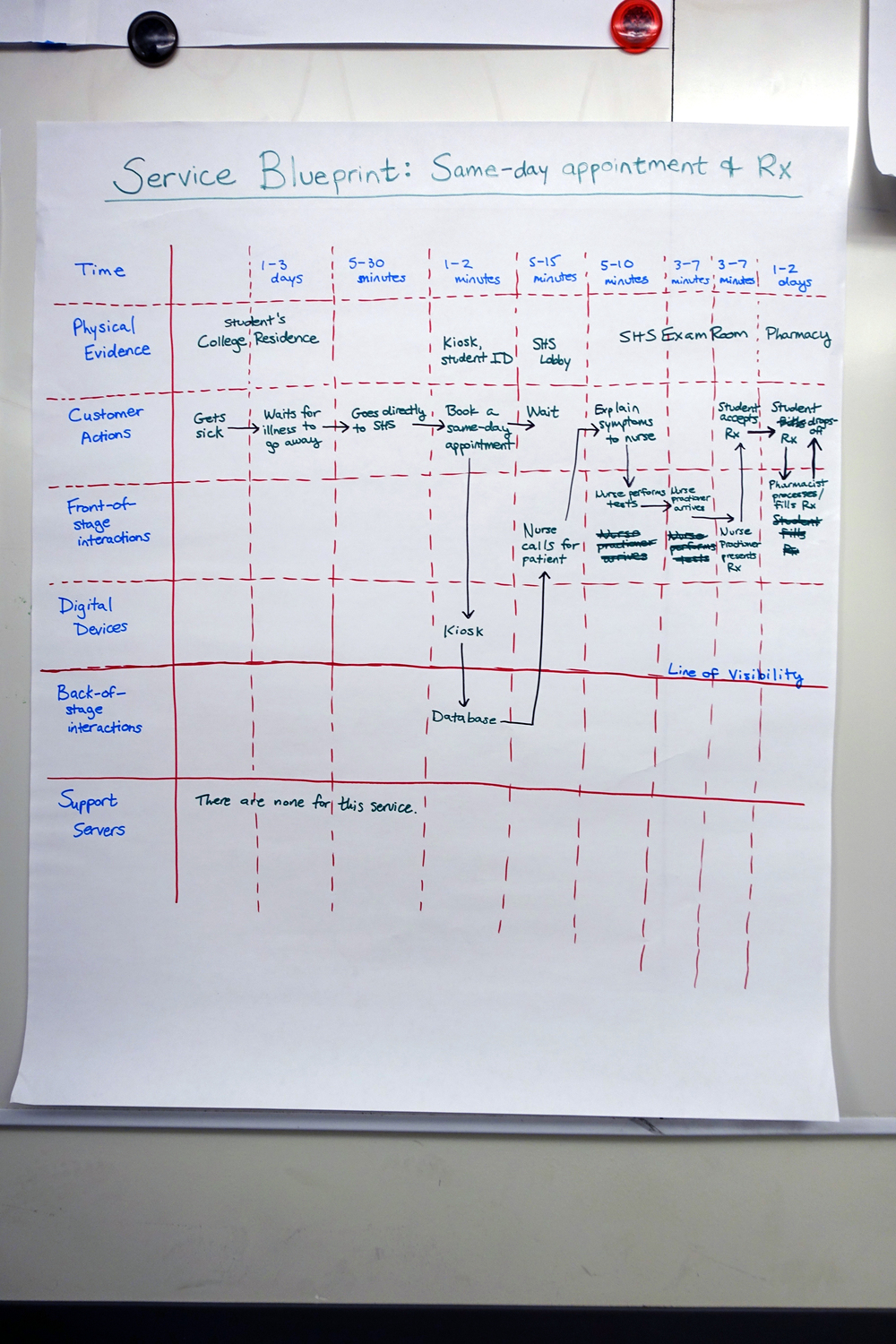 Service Blueprint of RX & Appointments