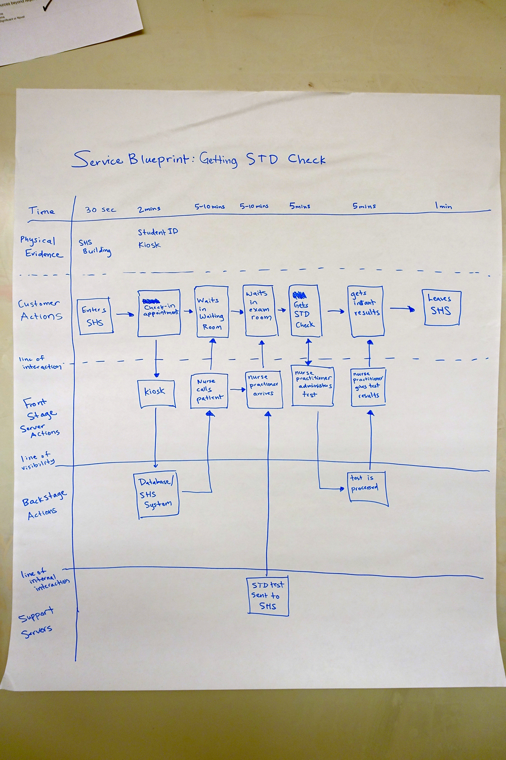 Service Blueprint of STDs
