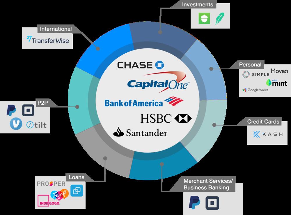 Unbundled banking.png