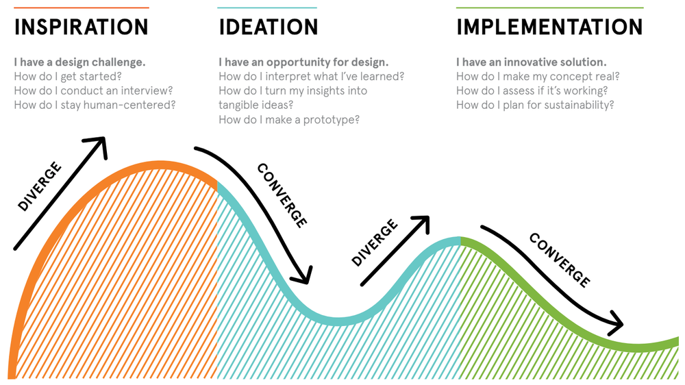 The design thinking process as defined by IDEO.
