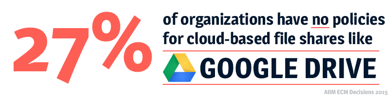 27% of companies don't have any policies in place on the use of Google Drive or other cloud-based file share and storage services.