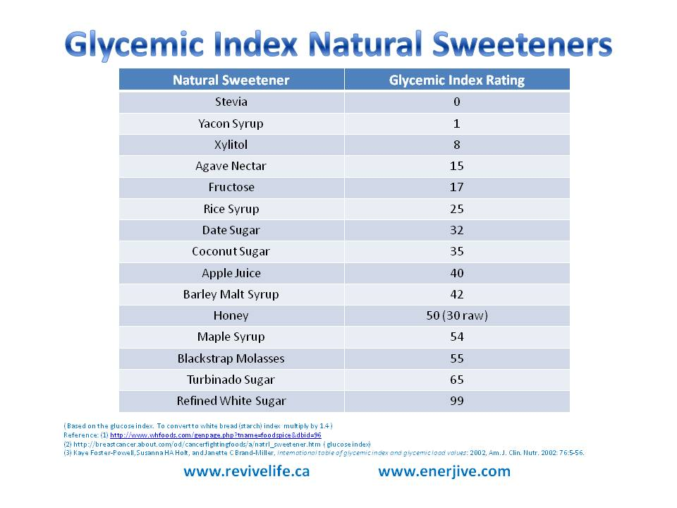GLYCEMIC-INDEX-NATURAL-SWEETENERS