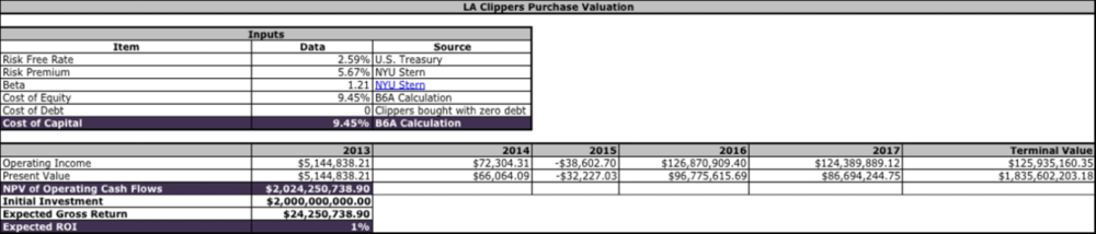 A discounted cash flow (DCF) valuation shows the Clippers worth $2.024 billion in 2014 when former Microsoft CEO Steve Ballmer purchased the team.
