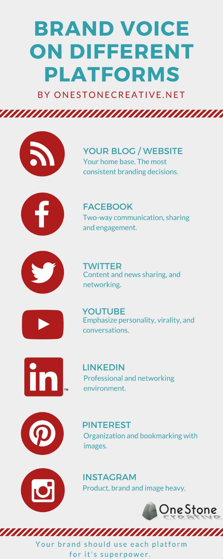 branding on all platforms