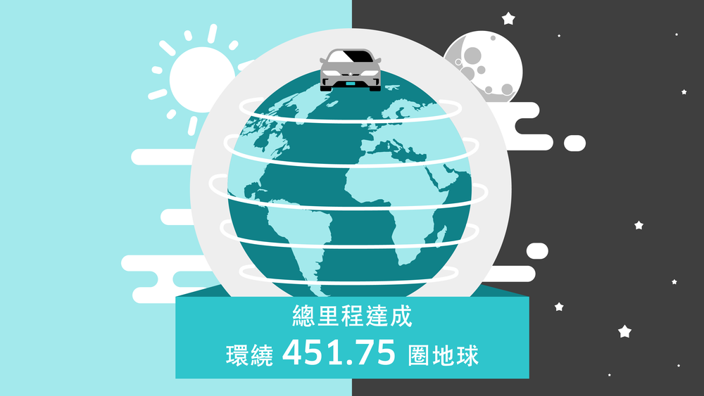 高雄總里程 - 根據統計,高雄過去兩年總里程相當環繞451.75圈地球