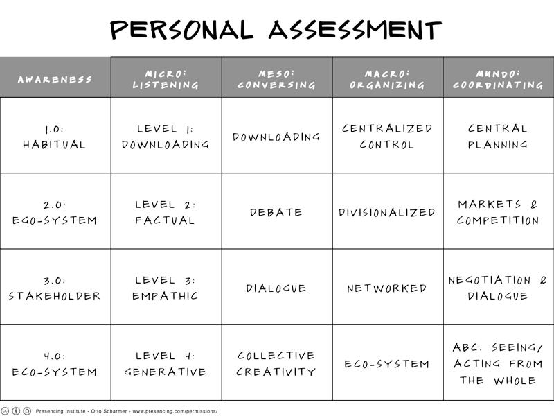U.Lab_PersonalAssessment.png