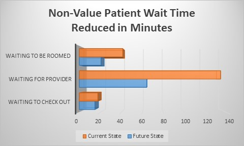 Graph 1  There was an aggregate of 52% decrease in patient wait time for the seven TAP practices in the three delay areas.