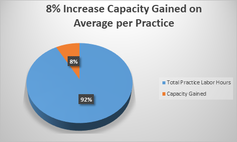 Graph 2  Using the 8% average of capacity gained, an employee working 8 hours per day or 480 minutes per day, times 8% gains 38 minutes per day. Imagine multiplying 38 minutes per day by the number of employees in a healthcare organization, and it becomes a significant increase in practice capacity. For example, it would only take 12.6 employees to generate one full time employee per week.