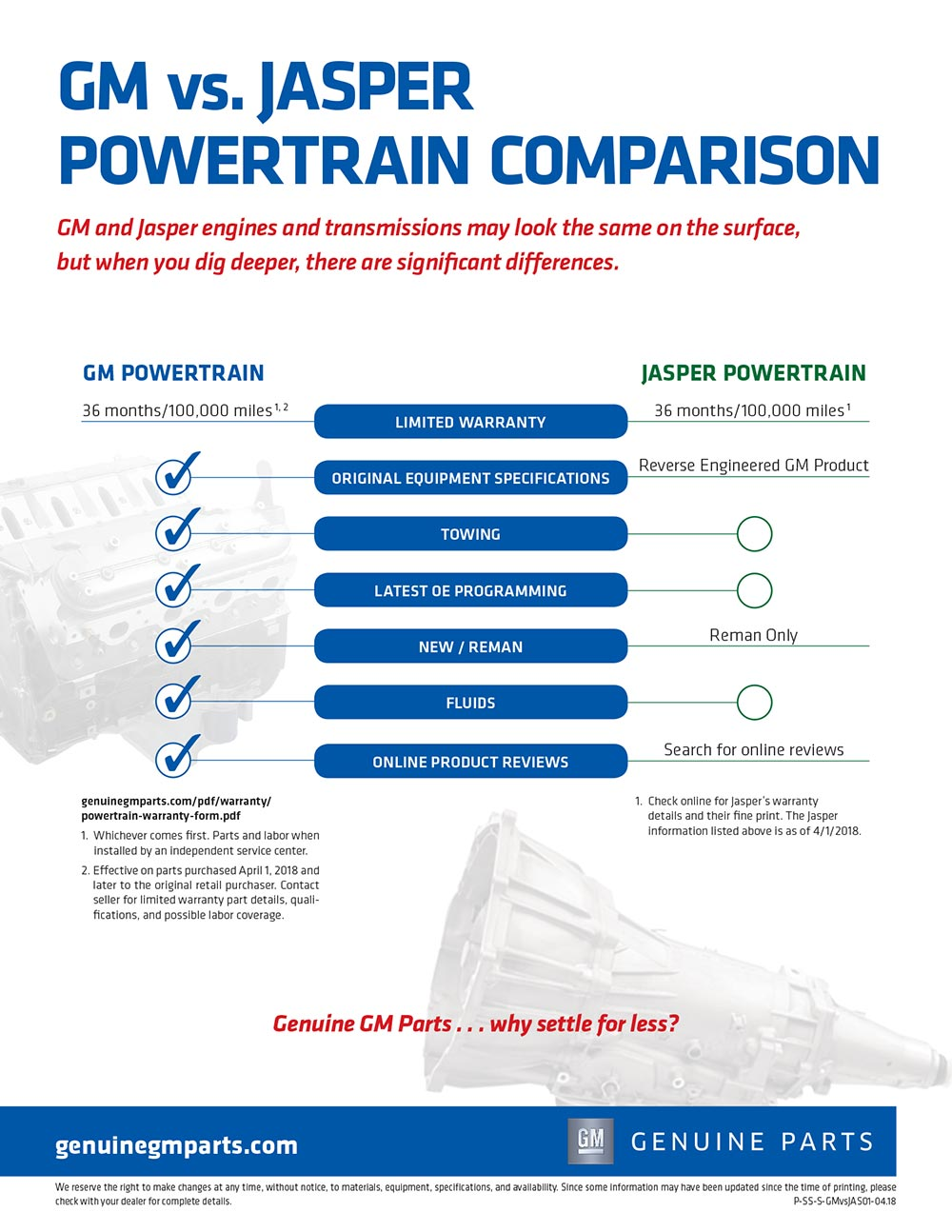 Gm Powertrain Warranty >> Gm Vs Jasper Powertrain Comparison 877 Nj Parts Auto