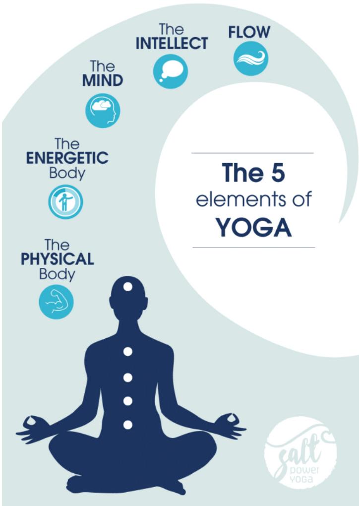 Yoga Kosha