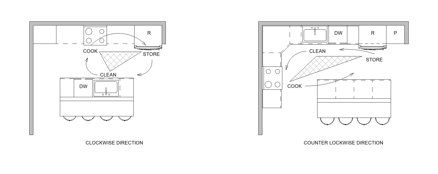 designing your dream kitchen - part 1 - layout — Streamline Architects