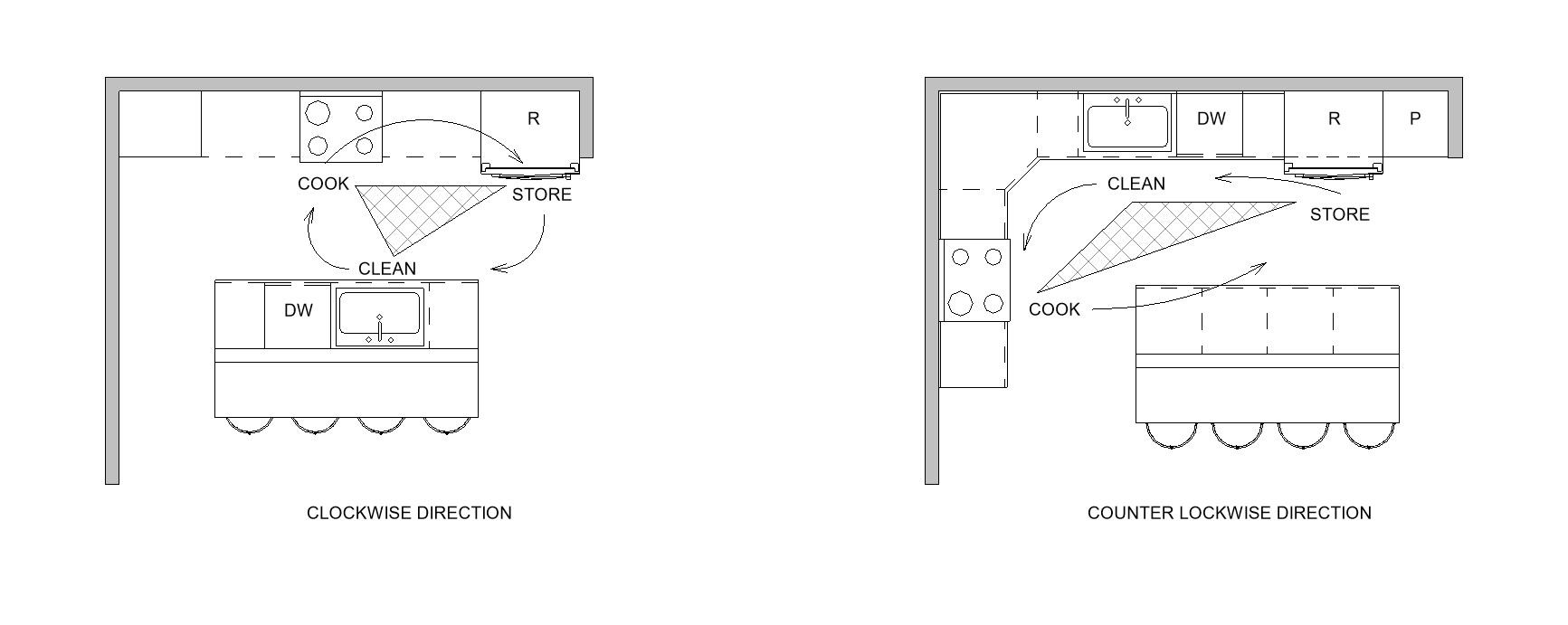 designing your dream kitchen - part 1 - layout — Streamline Architects