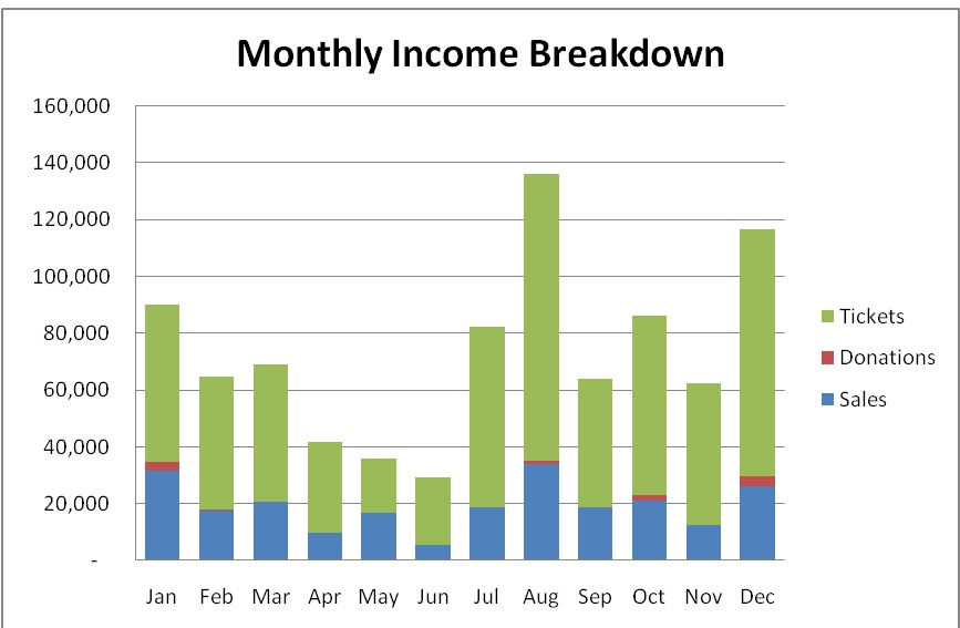 Monthly costs graph