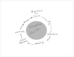 Discipleship Health