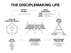 The Disciplemaking Life