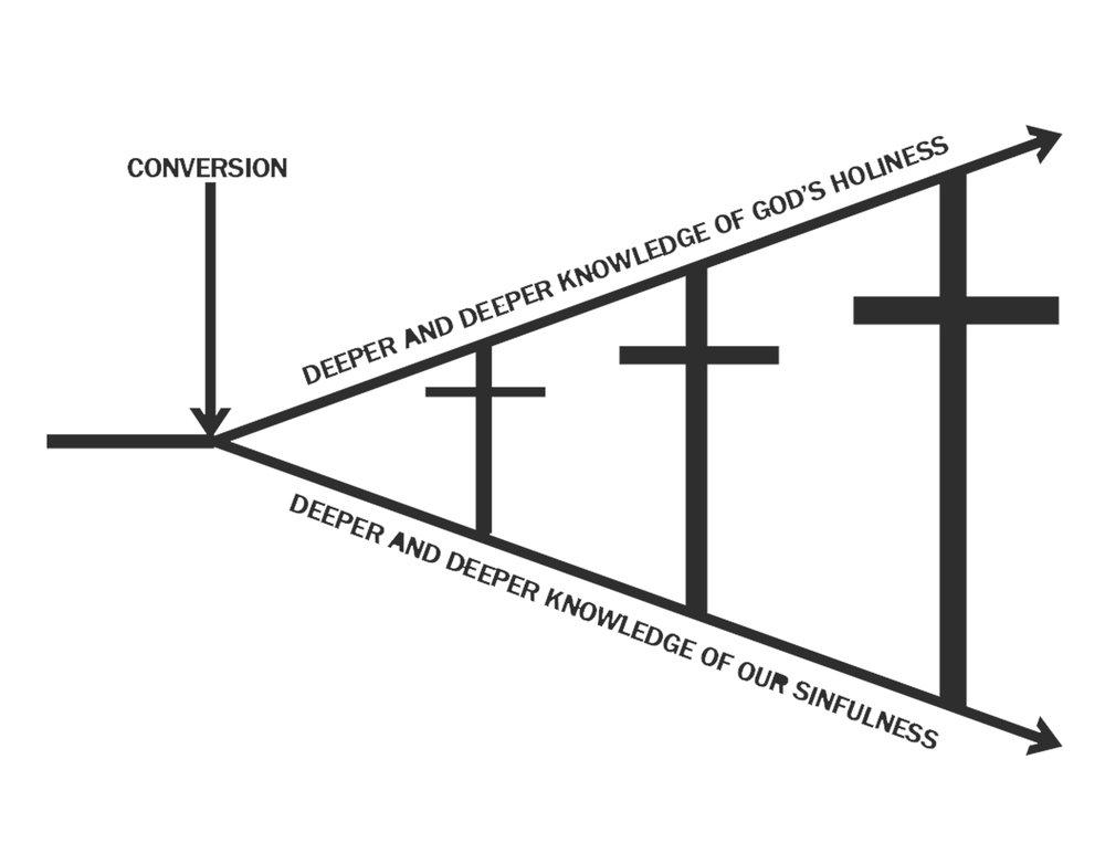Cross Chart