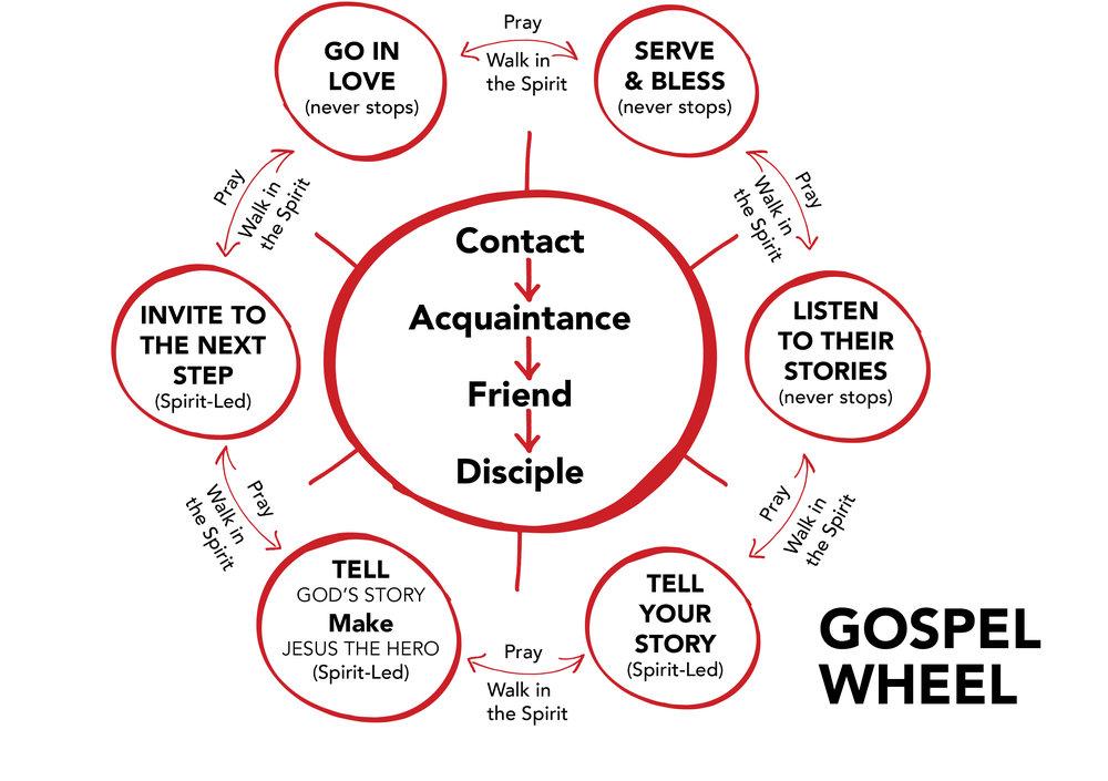 Gospel Story Wheel