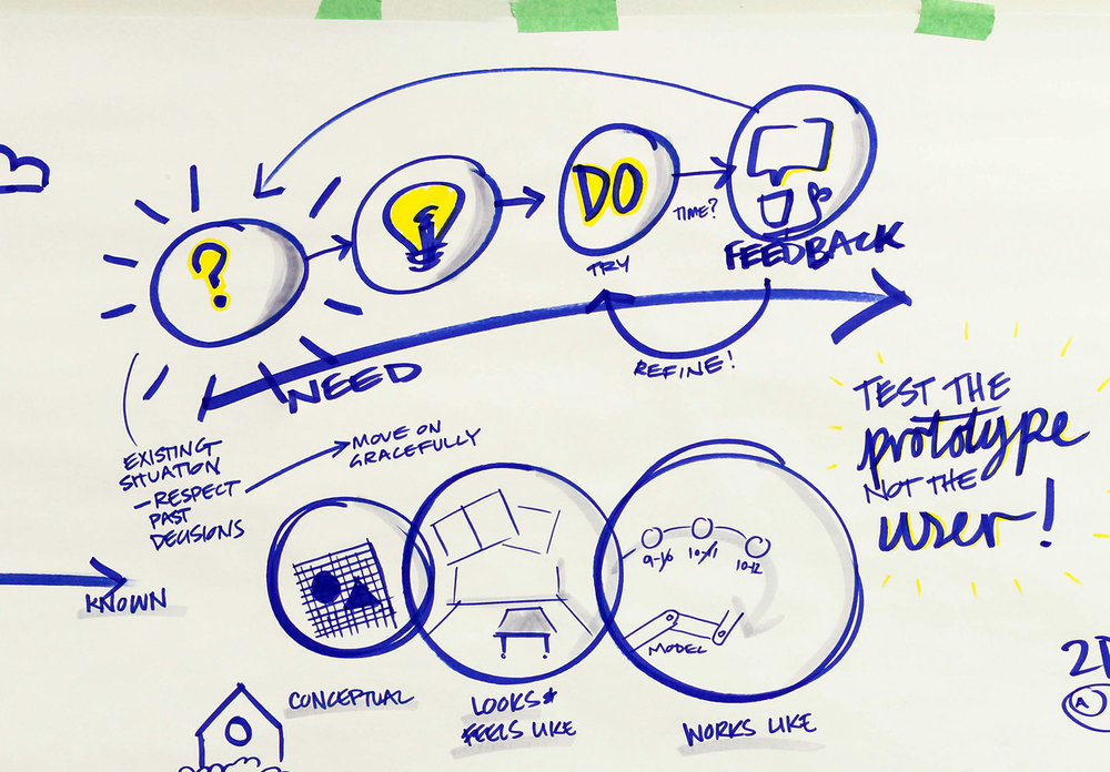 Enregistrement graphique du processus de création de prototypes par Paul Messer.