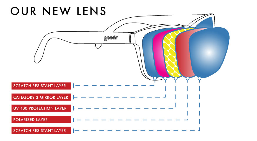 goodr Tech Lens Call outs.jpg