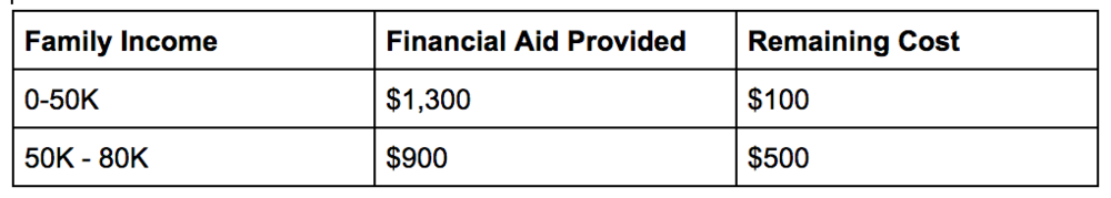 Financial Aid table.png