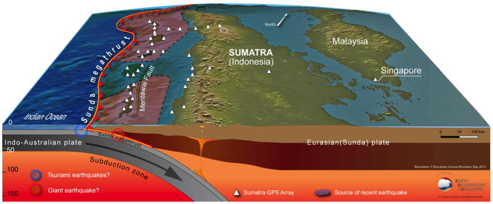 The Sumatra subduction zone.  Our SuGAr GPS stations are marked with white triangles. Because they are restricted to the land we cannot measure near the toe of the fault, or between the islands and the mainland.