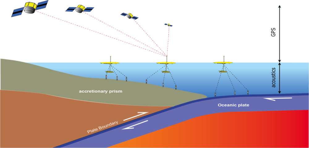 The position of the Wave Gliders is measured using GPS (which is based on the travel time of electromagnetic waves from the satellites to the receivers).  The position of the seafloor instruments is measured using the travel time of acoustic waves from a source on the bottom of the Wave Gliders.