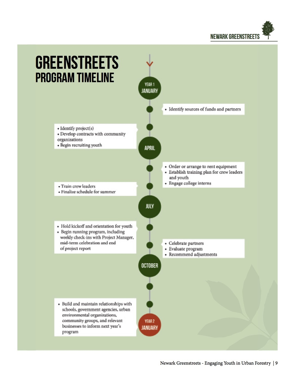 Grow Your Own_Newark Greenstreets-9.jpg