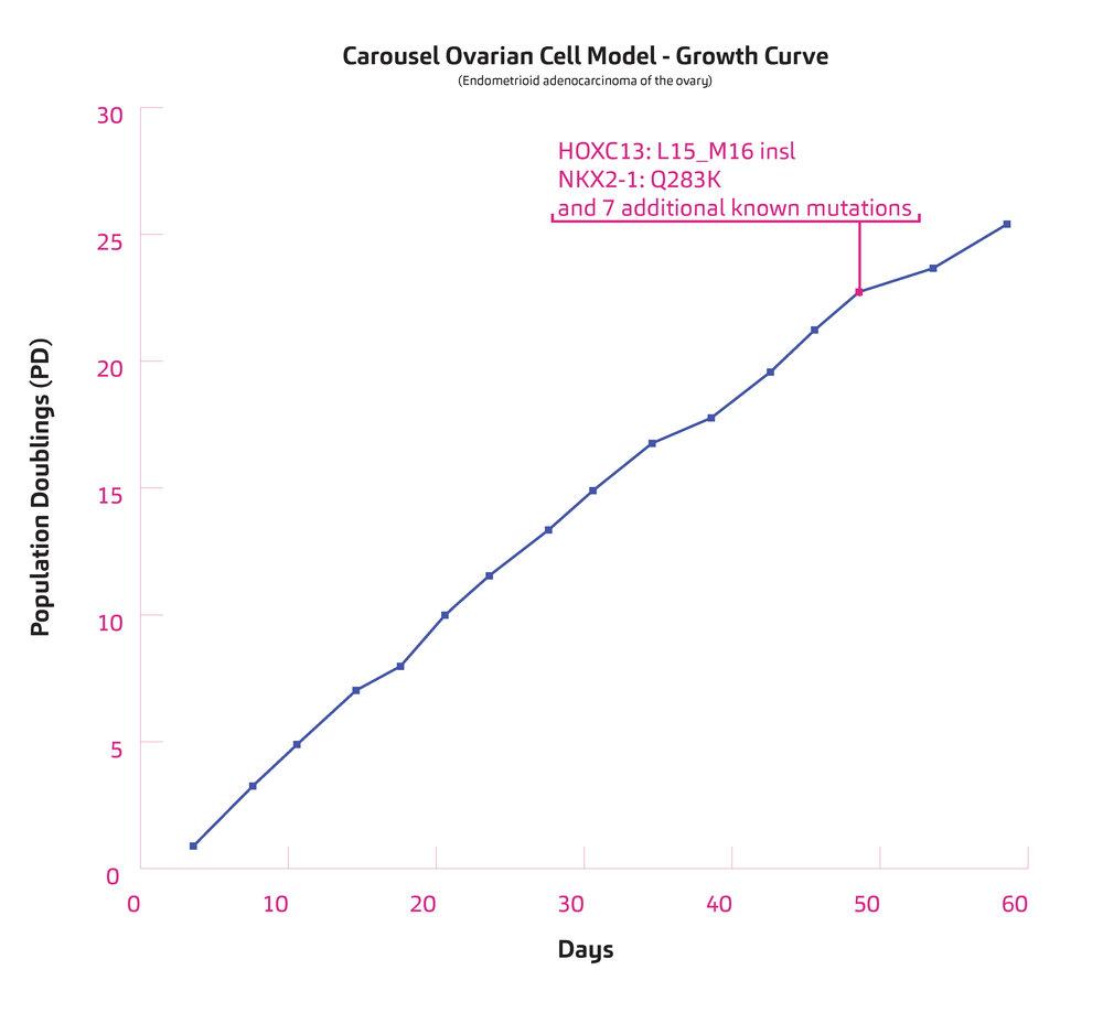 CellModel_PopulationCharts_Carousel.jpg