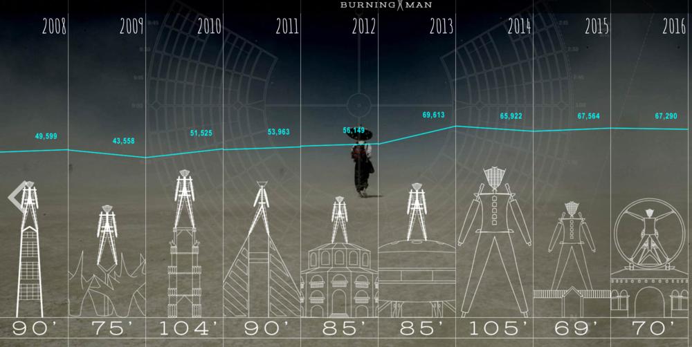 Évolution du Man de 2008 à 2016