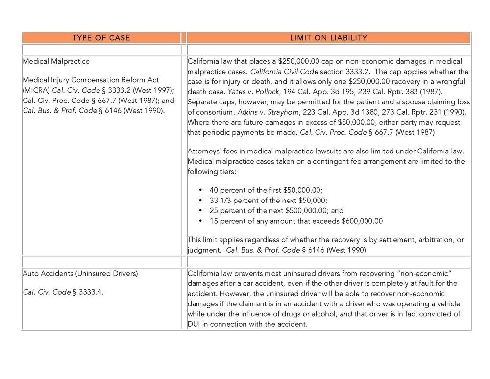 Liability Limits Table